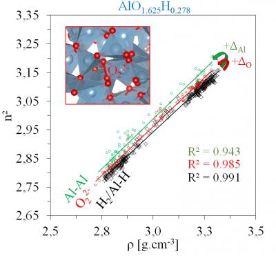L'IPVF publie ses derniers résultats sur la modélisation de l'alumine amorphe