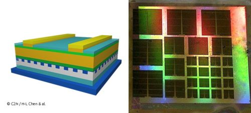 Ultrathin solar cells reach a record of nearly 20% efficiency